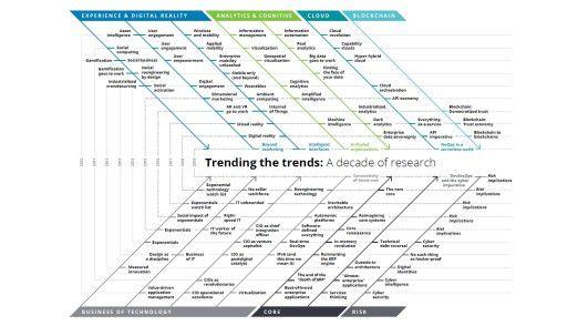 Deloitte analysiert im Rückblick die Entwicklung von Trends wie Cloud Computing und Analytics.