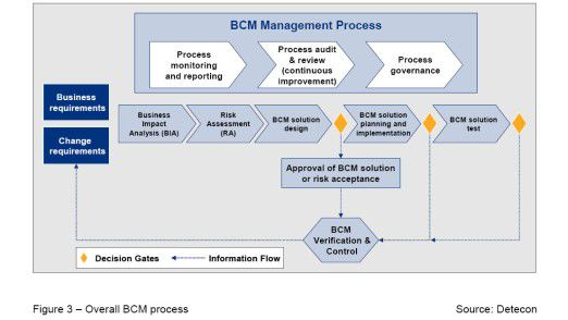 BCM im Überblick.