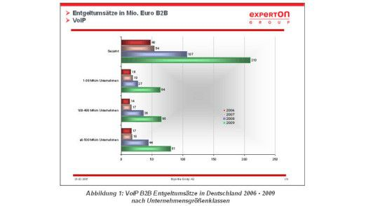VoIP-Budgets gestaffelt nach Unternehmensgröße.