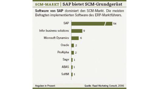SCM-Markt: SAP bietet ein SCM-Grundgerüst.