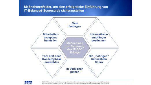 Maßnahmenfelder für die erfolgreiche Einführung der IT-Balanced-Scorecard.