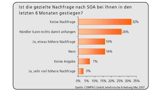 SOA und der Mittelstand: Das passt nicht zusammen.