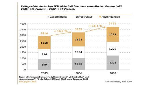 Reifegrad der deutschen IKT-Wirtschaft liegt über dem europäischen Durchschnitt.