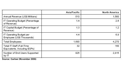 IT-Ausgaben der Region Asien-Pazifik und Nordamerika.