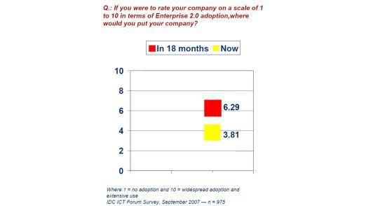 Was Enterprise 2.0 betrifft, so sind die meisten CIOs noch zögerlich. Für die nächsten sechs bis 18 Monate prognostizieren sie aber einen sprunghaften Anstieg.