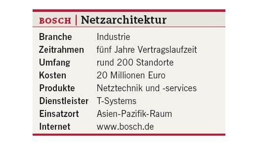 Im Überblick: Die Netzarchitektur von Bosch.