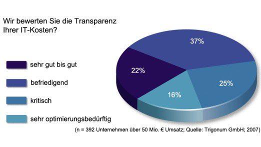 Nur jeder fünfte IT-Manager beurteilt die Transparenz der Kosten für die Informationstechnologie in seinem Unternehmen als sehr gut oder gut.
