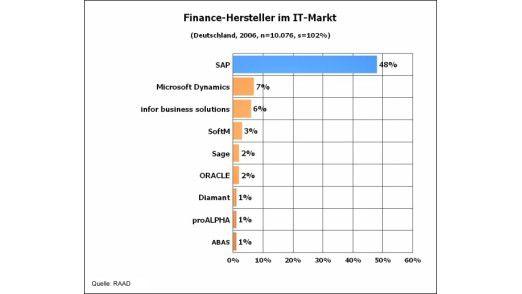 Im Schnitt hat SAP einen Marktanteil von 40 Prozent. Im Segment Finance liegen die Walldorfer darüber, in anderen Marktbereichen ist die SAP-Durchdringung geringer.