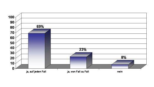 Thema für die höchste Ebene: Danach gefragt, ob PLM ins Top-Management von Firmen gehöre, antworteten 69 Prozent mit einem klaren Ja.