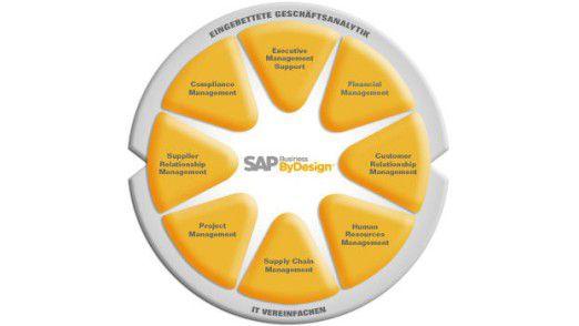 Laut SAP ist Business ByDesign die umfassendste On-Demand-Lösung für mittelständische Unternehmen.