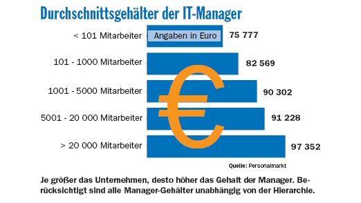 Je größer das Unternehmen, desto mehr verdienen Manager.