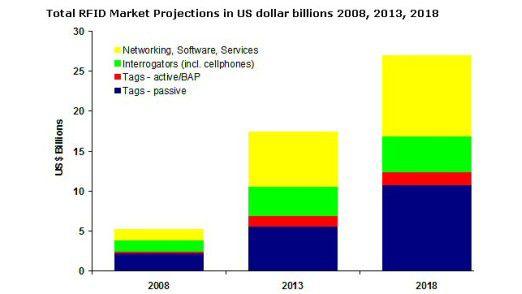 Tags sind die Wachstumstreiber im RFID-Markt.