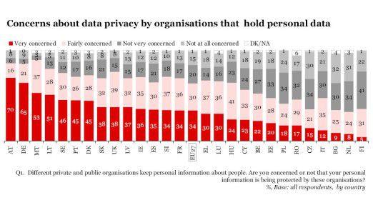 Deutsche machen sich mehr Datenschutz-Gedanken als der Durchschnitts-Europäer.