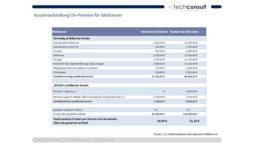 Bei Mail-Servern bekommt man eine SaaS-Lösung auch schon für die Hälfte oder ein Drittel des On-Premise-Angebots.