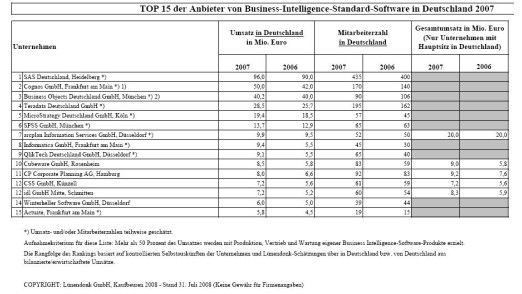 Die 15 führenden Anbieter von Business-Intelligence-Standard-Software.