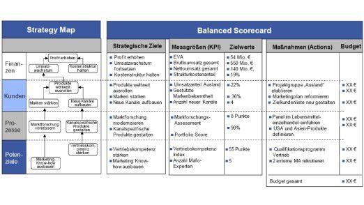 Strategy Map und Balanced Scorecard nach Horváth & Partners.