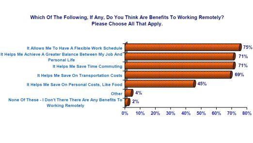 Die Vorteile des mobilen Arbeitens.