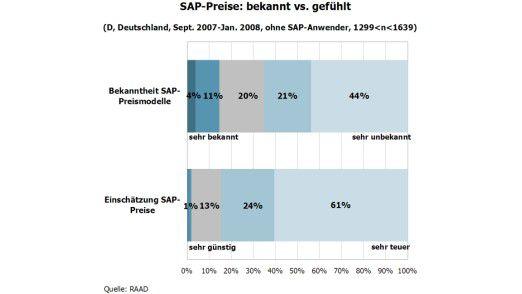 Auffällig: Vor allem die Unternehmen, die die Preismodelle von SAP nicht kennen, finden die Angebote teuer.