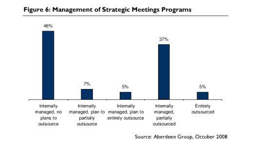 Meeting-Management ist kein bevorzugter Outsourcing-Kandidat.