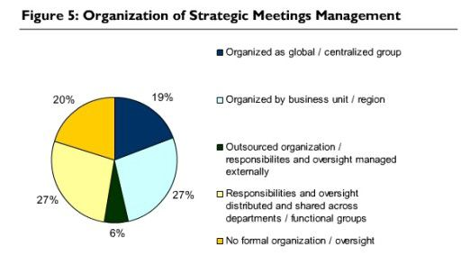 Die Verantwortung für das Meeting-Management ist sehr unterschiedlich geregelt.