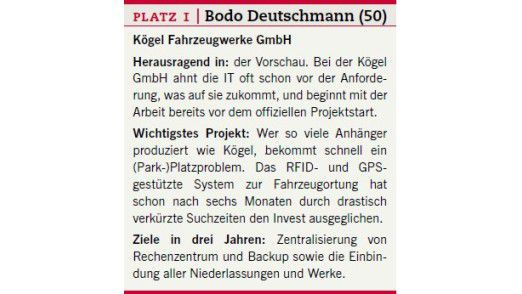 Der Steckbrief von Bodo Deutschmann.