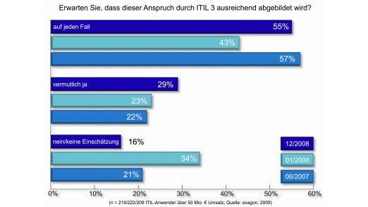 Immer mehr Anwender gehen davon aus, dass ITIL 3 IT und Business besser zusammenbringt.