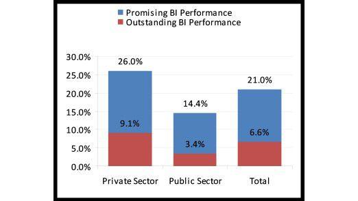 Nur 6,6 Prozent der befragten Firmen haben tatsächlich durch BI Geld gespart. Die Erwartungen gingen weit darüber hinaus. Quelle: Passioned, 2009