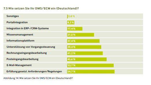ECM soll vor allem Compliance unterstützen.