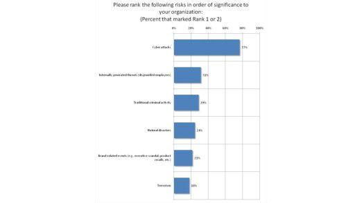 Cyber-Kriminalität gilt als größte Bedrohung der IT-Sicherheit.