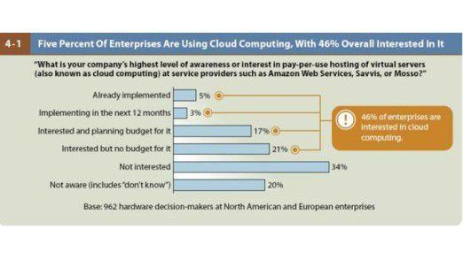 Fast die Hälfte aller CIOs wollen Cloud Services in Form von Pay-per-use-Hosting virtueller Server nutzen. Doch häufig fehlt ihnen das Geld für die Umsetzung von Cloud-Projekten.