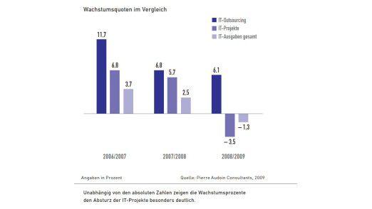 Grafik: Wachstumsquoten im Vergleich.