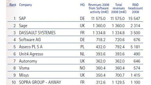 SAP ist Europas führendes Software-Haus, auf dem vierten Platz liegt mit der Software AG ein weiteres der insgesamt 14 deutschen Unternehmen auf der Liste.