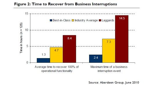 Der Vergleich zeigt: Unternehmen mit effizienten Konzepten für das Disaster Recovery können IT-Ausfälle rasch beheben.