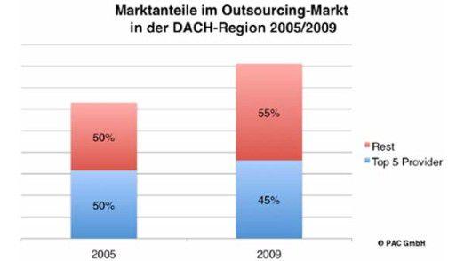 Insgesamt 45 Prozent Outsourcing-Marktanteil erzielen IBM, T-Systems, Hewlett Packard (HP), Siemens SIS und Atos Origin in der DACH-Region. Das sind fünf Prozent weniger als 2005.
