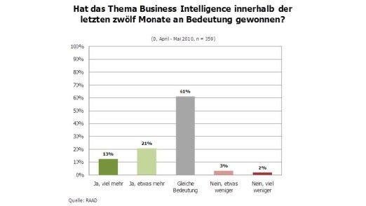 Business Intelligence hat in den meisten Unternehmen ihren Stellenwert behalten - bei einigen nimmt die Bedeutung des Themas sogar zu. Allerdings gaben in einer Umfrage von RAAD Research vier von zehn Teilnehmern zu, im eigenen Unternehmen keine BI-Strategie zu erkennen.