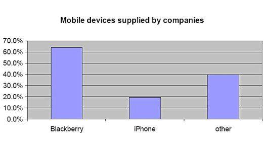 Mehr als 60 Prozent der Unternehmen stellen ihren Mitarbeitern Blackberrys zur Verfügung.