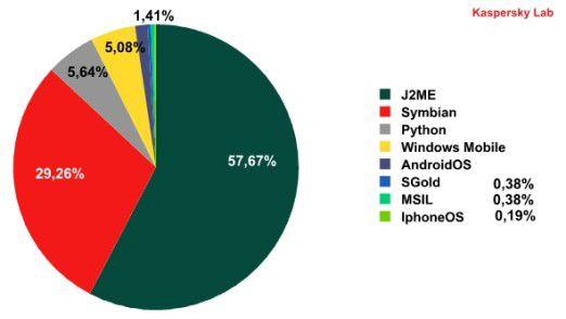 Die Verteilung der Malware auf die verschiedenen Plattformen hat klare Schwerpunkte, wie die Darstellung von Kaspersky Lab zeigt.