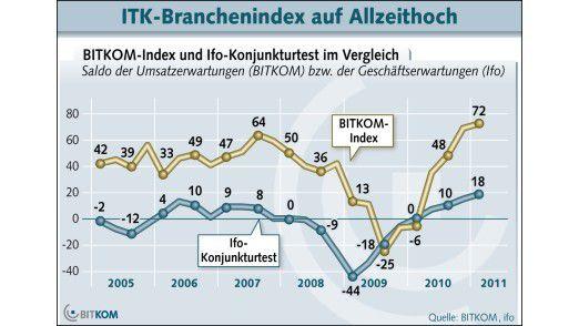 Mehr Optimismus denn je: Das Geschäftsklima-Barometer von BITKOM.