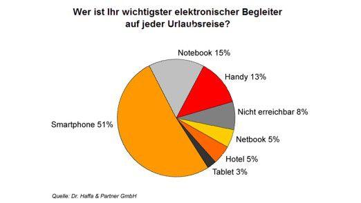 Welche Gadgets deutsche Manager gern mit in den Urlaub nehmen laut Haffa&Partner-Umfrage