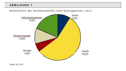 Viel Gelb dank Smartphones und Tablets: Clients dominieren derzeit die Hälfte des Hardware-Marktes.