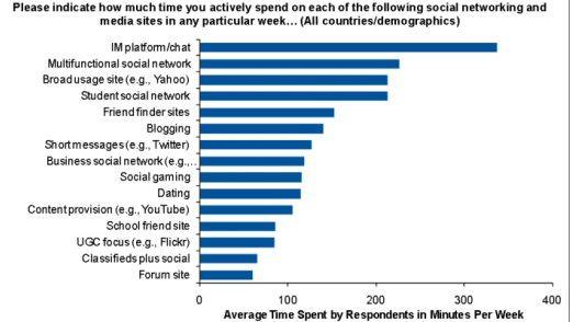 Social-Media-User verbringen am meisten Zeit mit Instant Messaging und Chats sowie in multifunktionalen sozialen Netzwerken.