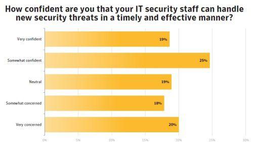IT-Verantwortliche vertrauen bei IT-Sicherheit ihren Mitarbeitern nicht.