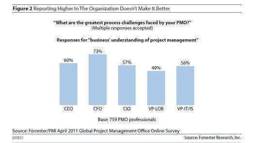 CIOs sind bessere Ansprechpartner für PMOs als CFOs und CEOs. Aber beileibe nicht die besten überhaupt, wie diese Übersicht zeigt.