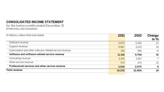 Über 14 Milliarden Euro Umsatzerlös: einige SAP-Jahreszahlen im Überblick.