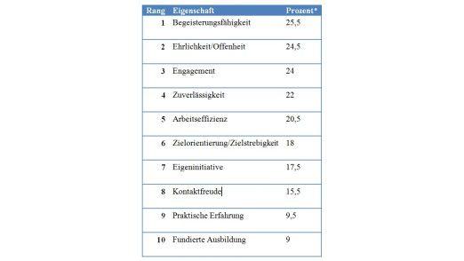 Soft Skills ganz oben: Das Ranking der Eigenschaften besonders guter Mitarbeiter in Prozentzahlen.