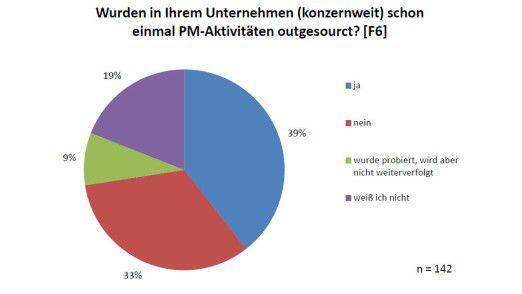 Stand der Erfahrungen mit dem Outsourcen von Projekt-Management laut Studie der Fachhochschule in Wien