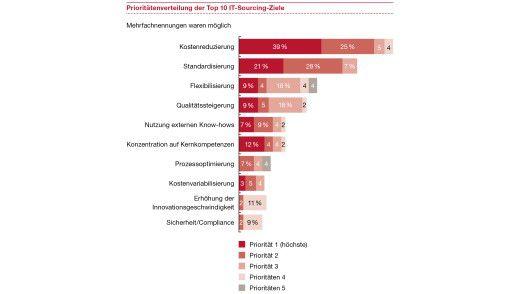 Die Top 10 der IT-Sourcing-Ziele. Vor allem günstig soll es sein, das wünschen sich viele Unternehmen.