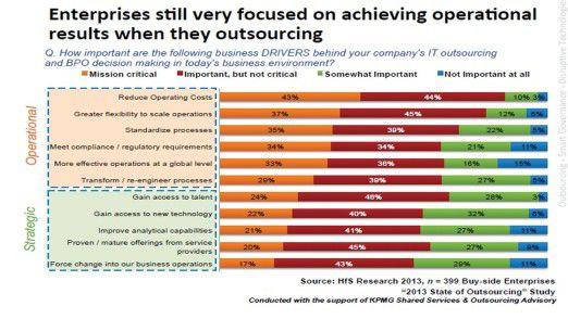 Die Grafik zeigt die wichtigsten Outsourcing-Treiber in der Übersicht.