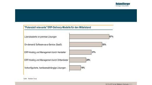 """Abbildung 2: """"Potenziell relevante"""" ERP-Delivery-Modelle für den Mittelstand."""