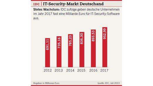 Stetes Wachstum: IDC zufolge geben deutsche Unternehmen im Jahr 2017 fast eine Milliarde Euro für IT-Security-Software aus.